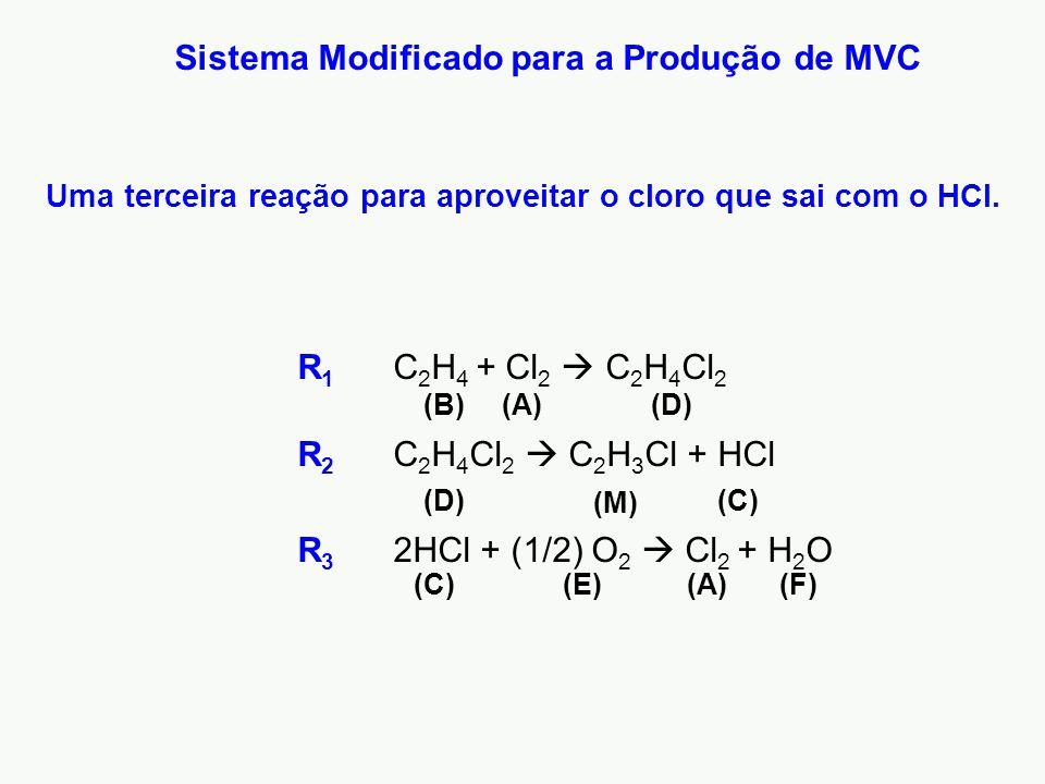 Sistema Modificado para a Produção de MVC