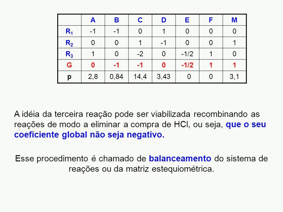 A B. C. D. E. F. M. R1. -1. 1. R2. R3. -2. -1/2. G. p. 2,8. 0,84. 14,4. 3,43. 3,1.