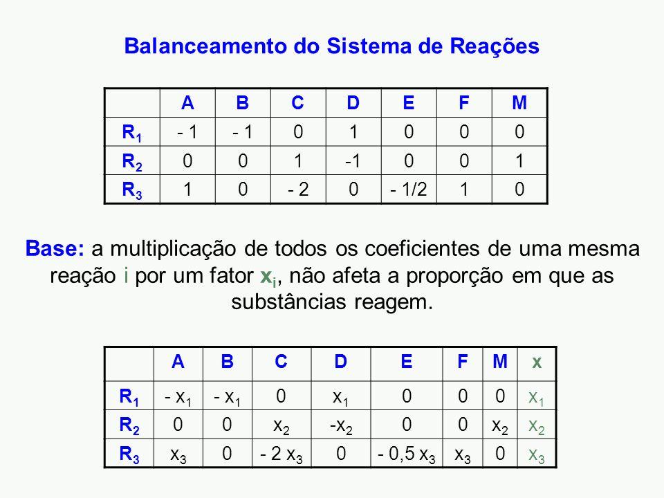 Balanceamento do Sistema de Reações