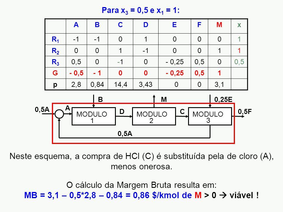 Para x3 = 0,5 e x1 = 1: A. B. C. D. E. F. M. x. R1. -1. 1. R2. R3. 0,5. - 0,25. G. - 0,5.