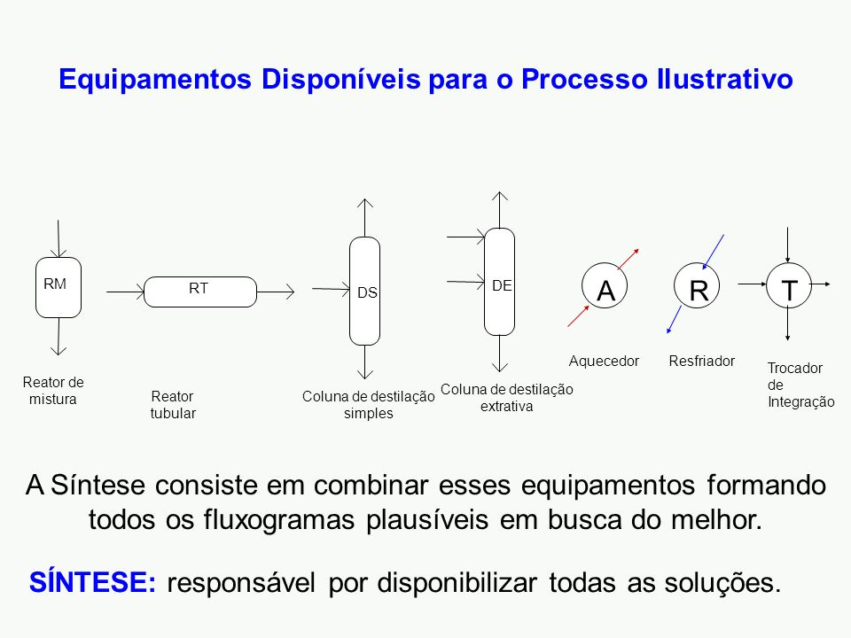 Equipamentos Disponíveis para o Processo Ilustrativo