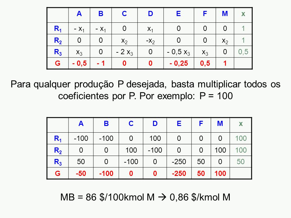 A B. C. D. E. F. M. x. R1. - x1. x1. 1. R2. x2. -x2. R3. x3. - 2 x3. - 0,5 x3. 0,5.