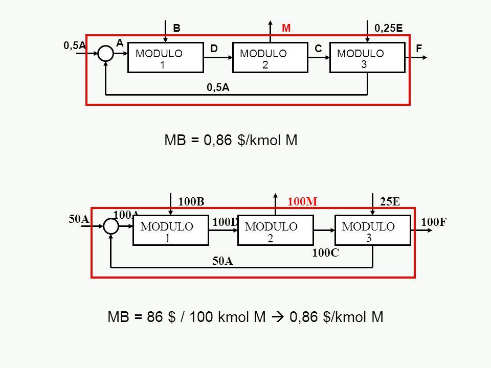 MB = 0,86 $/kmol M MB = 86 $ / 100 kmol M  0,86 $/kmol M 100B 100D