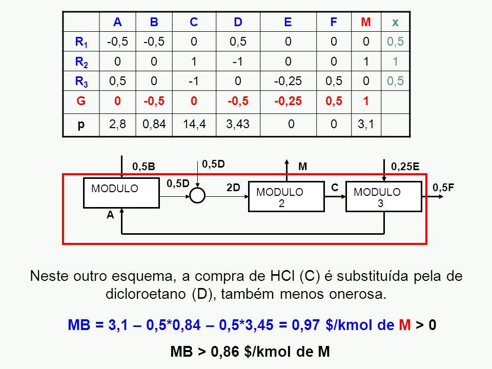 MB = 3,1 – 0,5*0,84 – 0,5*3,45 = 0,97 $/kmol de M > 0