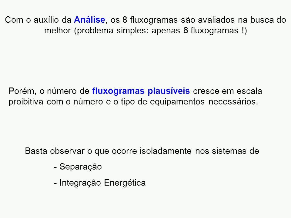 Com o auxílio da Análise, os 8 fluxogramas são avaliados na busca do melhor (problema simples: apenas 8 fluxogramas !)