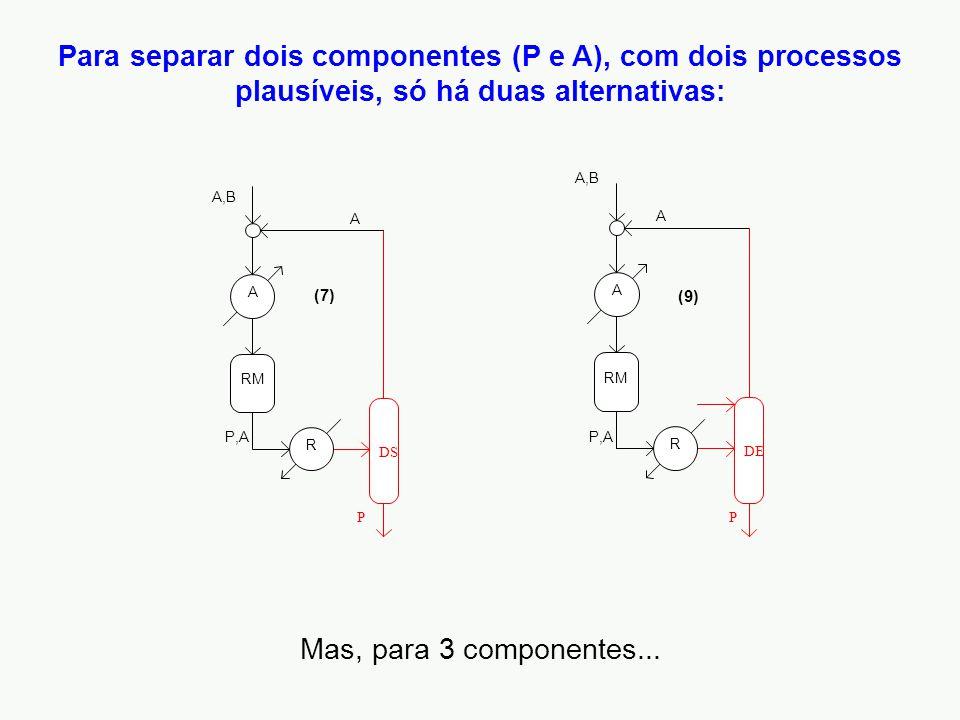Para separar dois componentes (P e A), com dois processos plausíveis, só há duas alternativas: