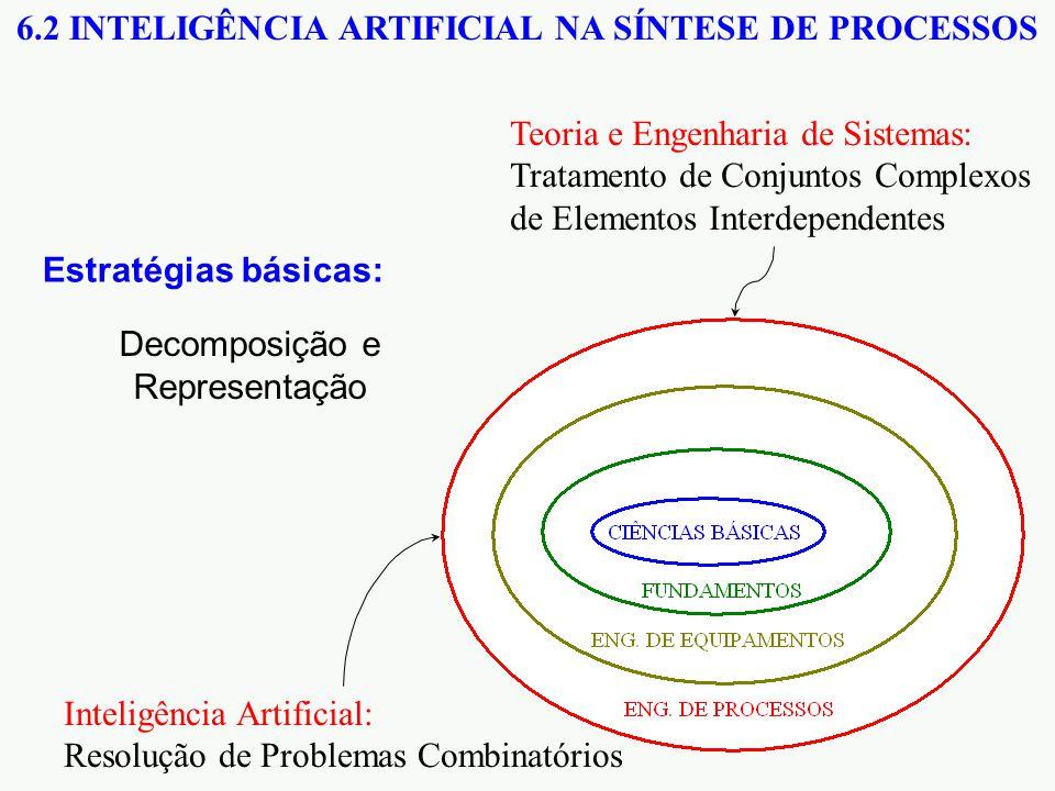 6.2 INTELIGÊNCIA ARTIFICIAL NA SÍNTESE DE PROCESSOS