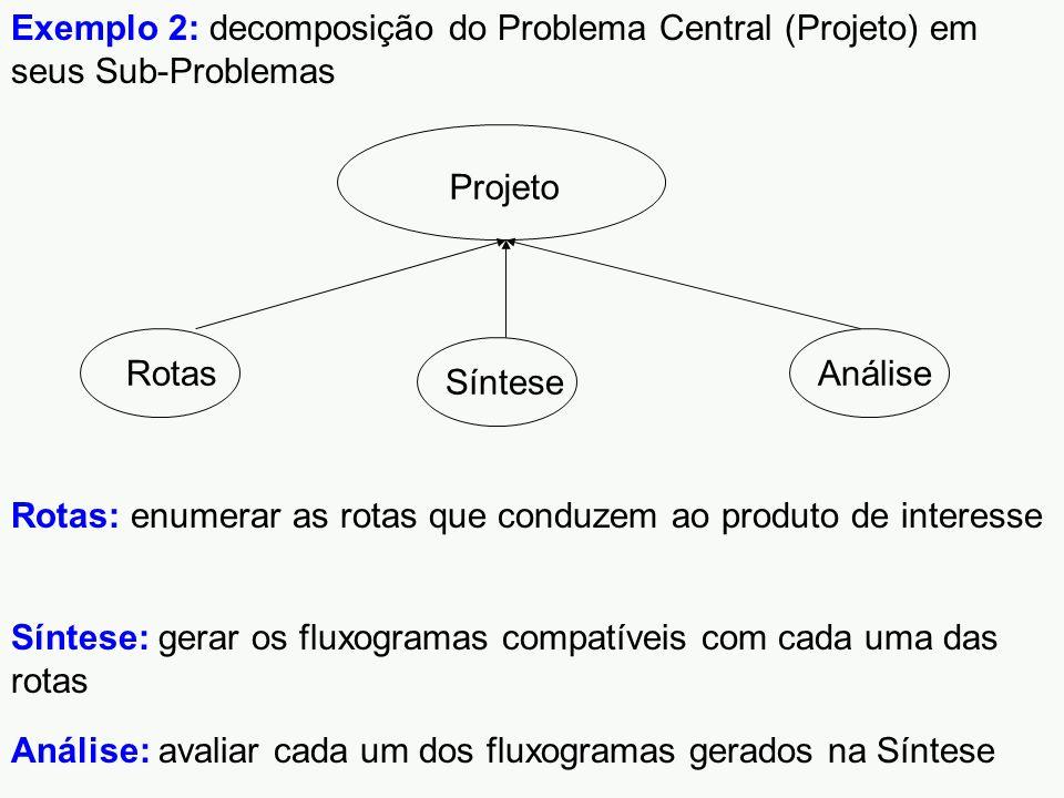 Exemplo 2: decomposição do Problema Central (Projeto) em seus Sub-Problemas