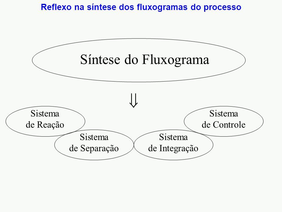Reflexo na síntese dos fluxogramas do processo