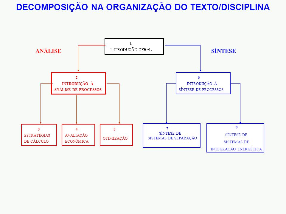 DECOMPOSIÇÃO NA ORGANIZAÇÃO DO TEXTO/DISCIPLINA