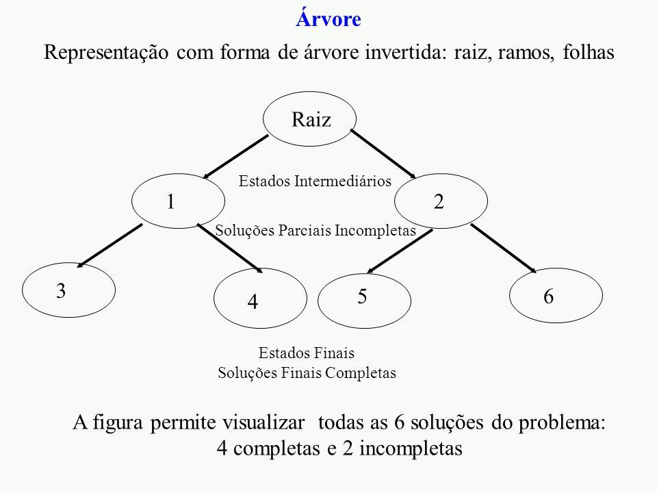 Representação com forma de árvore invertida: raiz, ramos, folhas