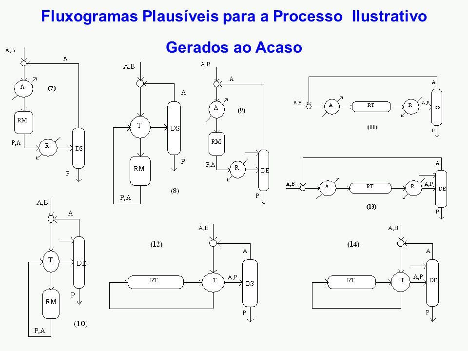 Fluxogramas Plausíveis para a Processo Ilustrativo