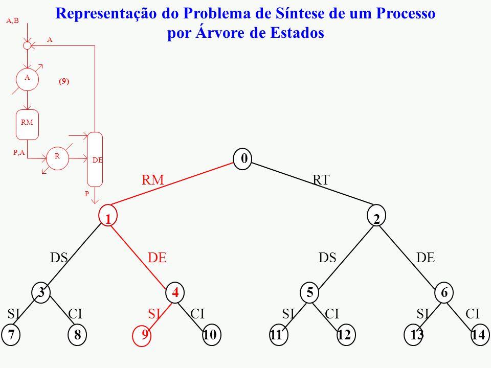 Representação do Problema de Síntese de um Processo
