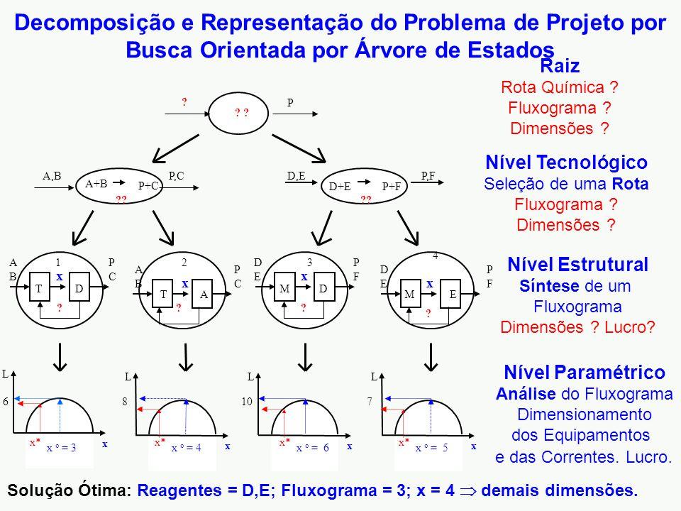 Decomposição e Representação do Problema de Projeto por Busca Orientada por Árvore de Estados