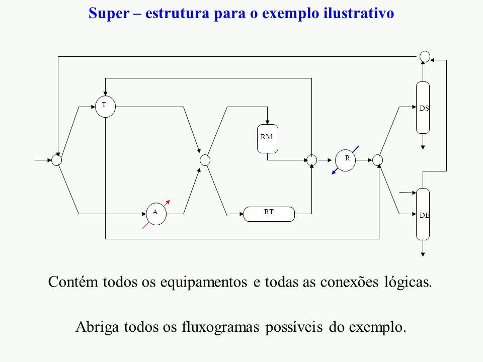 Super – estrutura para o exemplo ilustrativo