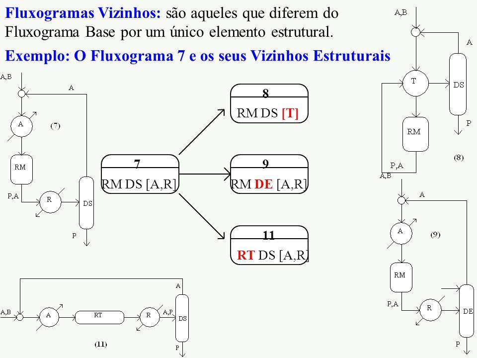 Exemplo: O Fluxograma 7 e os seus Vizinhos Estruturais