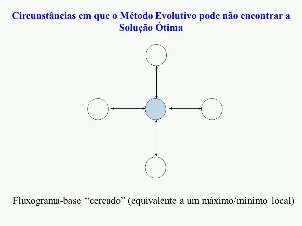 Fluxograma-base cercado (equivalente a um máximo/mínimo local)
