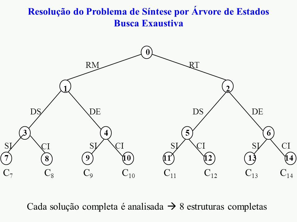 Resolução do Problema de Síntese por Árvore de Estados