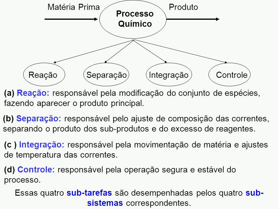 Processo Químico Matéria Prima. Produto. Reação. Separação. Integração. Controle.