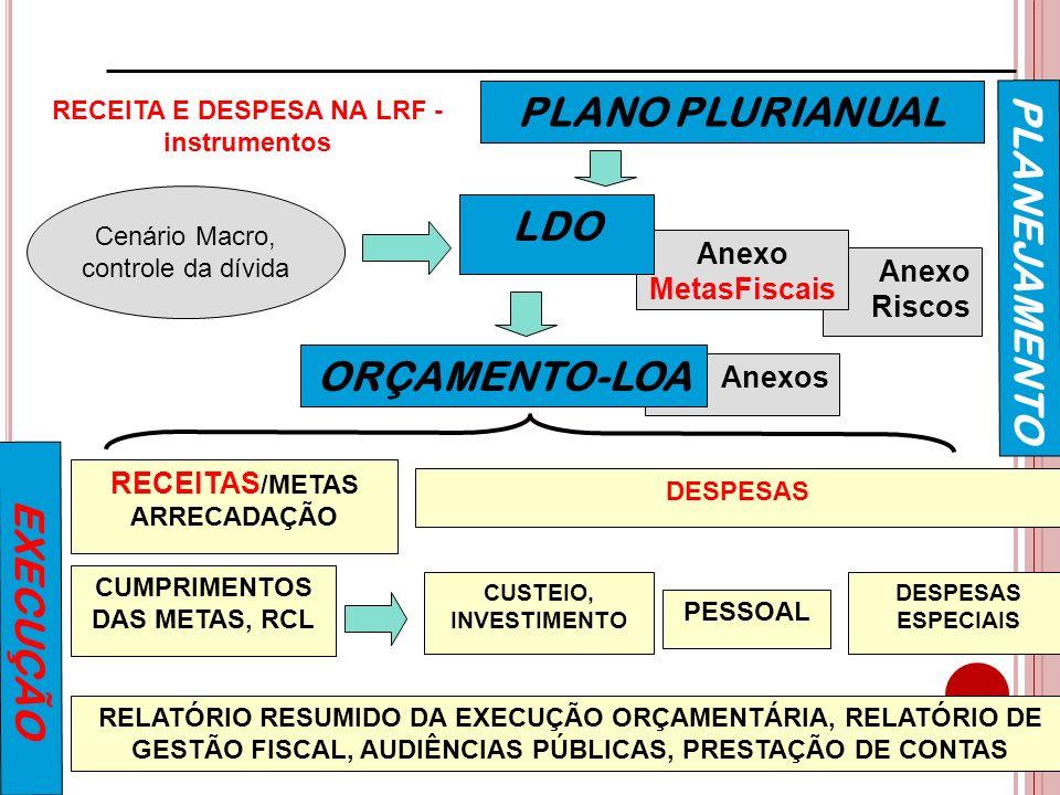 PLANO PLURIANUAL LDO PLANEJAMENTO ORÇAMENTO-LOA EXECUÇÃO