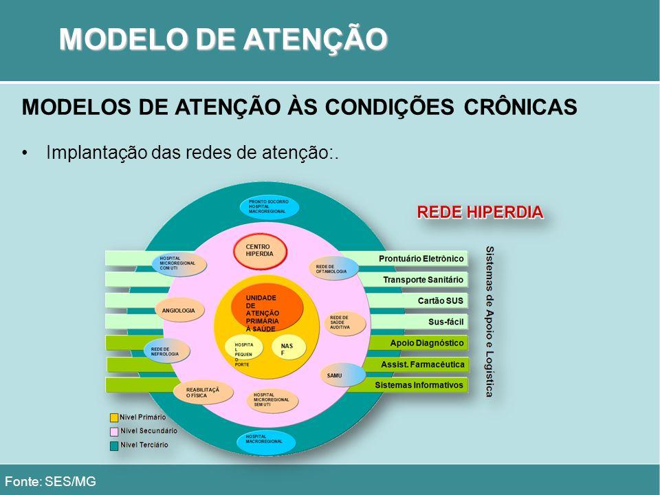 MODELO DE ATENÇÃO MODELOS DE ATENÇÃO ÀS CONDIÇÕES CRÔNICAS
