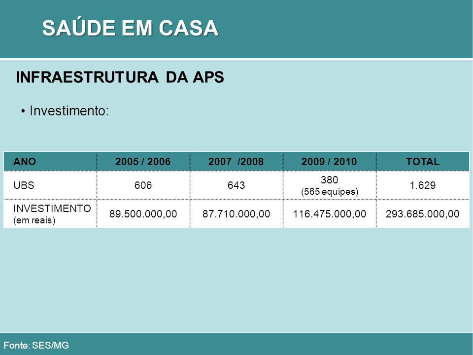 SAÚDE EM CASA INFRAESTRUTURA DA APS Investimento: ANO 2005 / 2006
