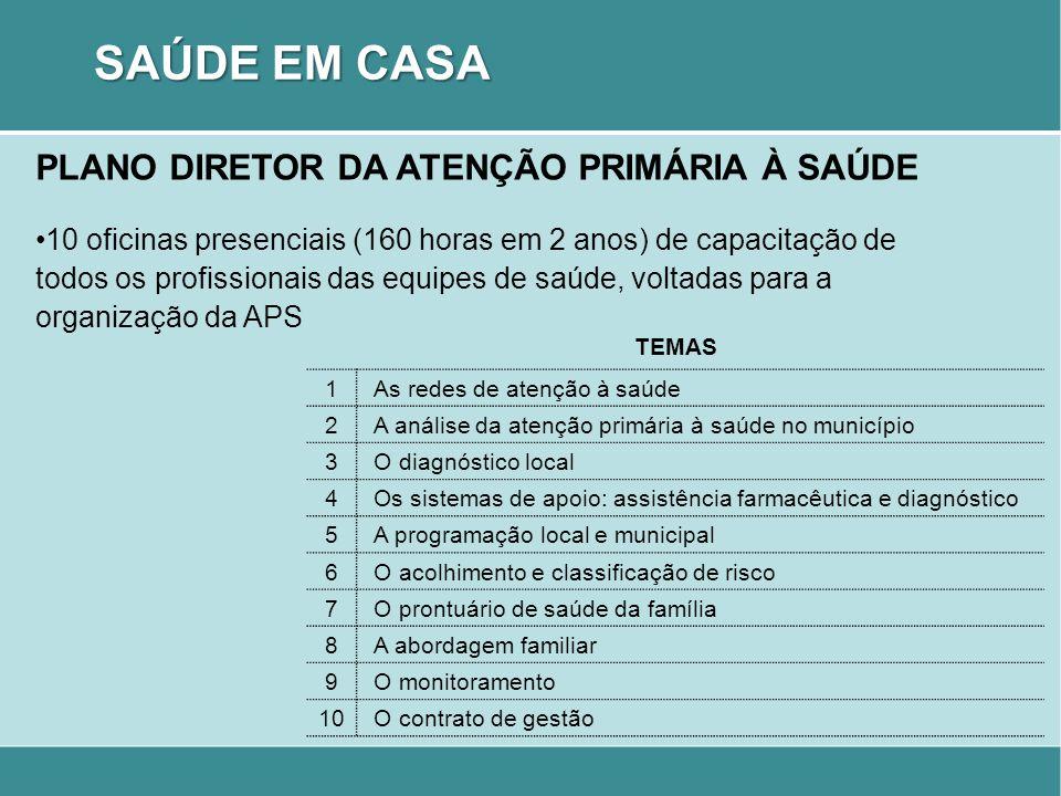 SAÚDE EM CASA PLANO DIRETOR DA ATENÇÃO PRIMÁRIA À SAÚDE