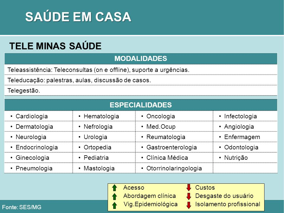 SAÚDE EM CASA TELE MINAS SAÚDE MODALIDADES ESPECIALIDADES