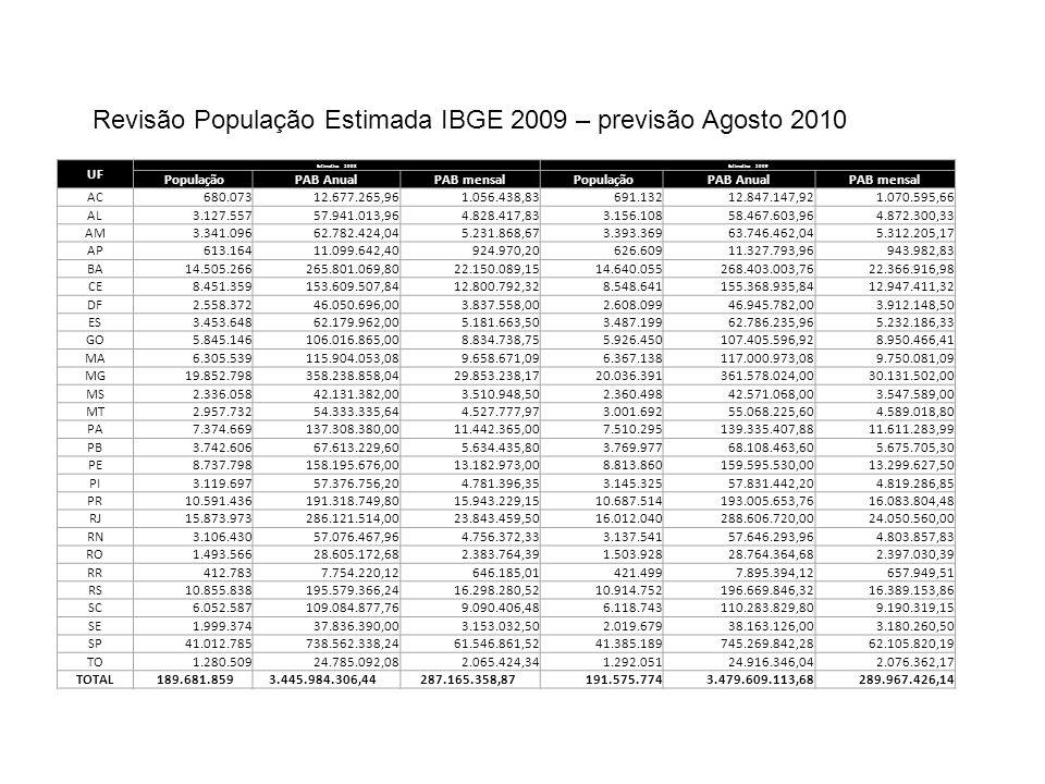 Revisão População Estimada IBGE 2009 – previsão Agosto 2010