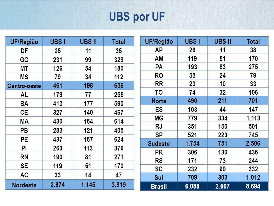 UBS por UF UF/Região UBS I UBS II Total DF 25 11 35 GO 231 99 329 MT