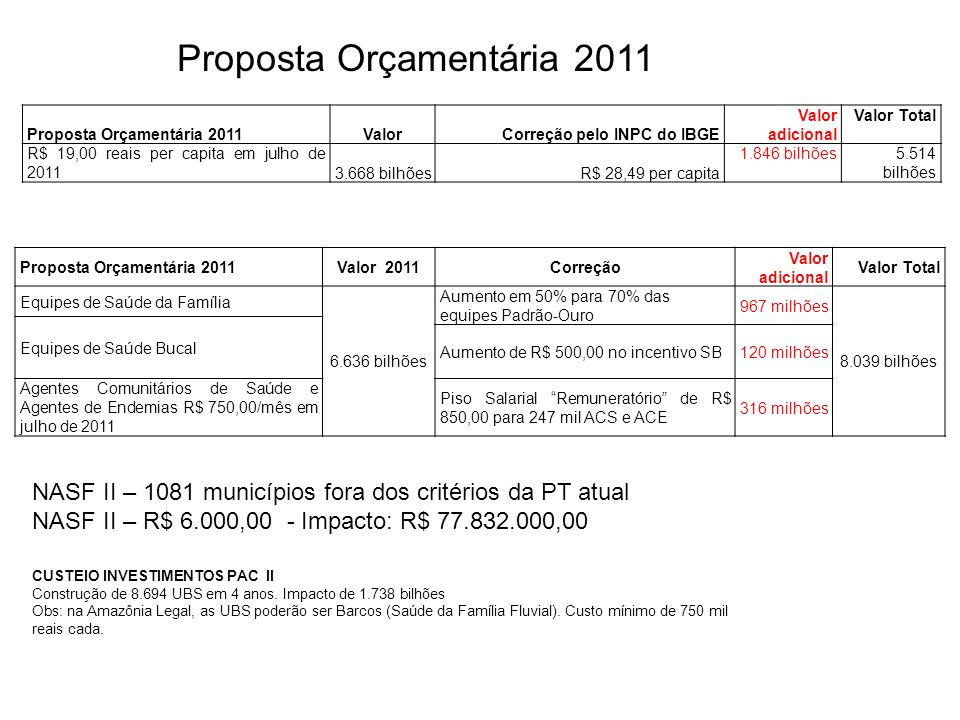 Proposta Orçamentária 2011