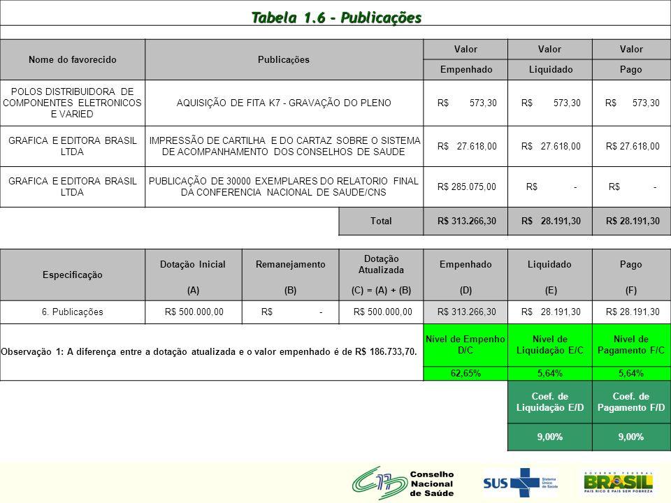 Tabela 1.6 - Publicações Nome do favorecido Publicações Valor