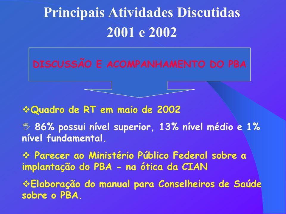 Principais Atividades Discutidas DISCUSSÃO E ACOMPANHAMENTO DO PBA