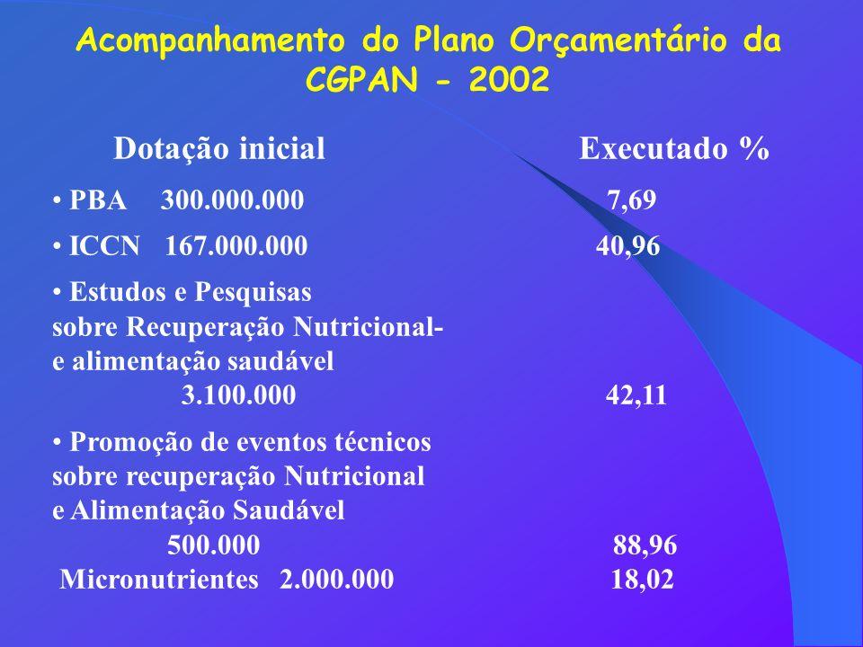 Acompanhamento do Plano Orçamentário da Dotação inicial Executado %