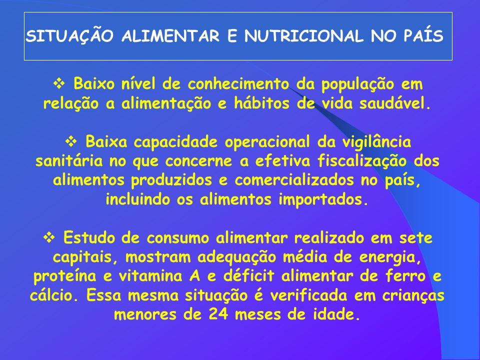 SITUAÇÃO ALIMENTAR E NUTRICIONAL NO PAÍS