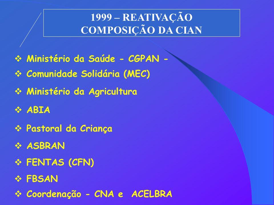 1999 – REATIVAÇÃO COMPOSIÇÃO DA CIAN