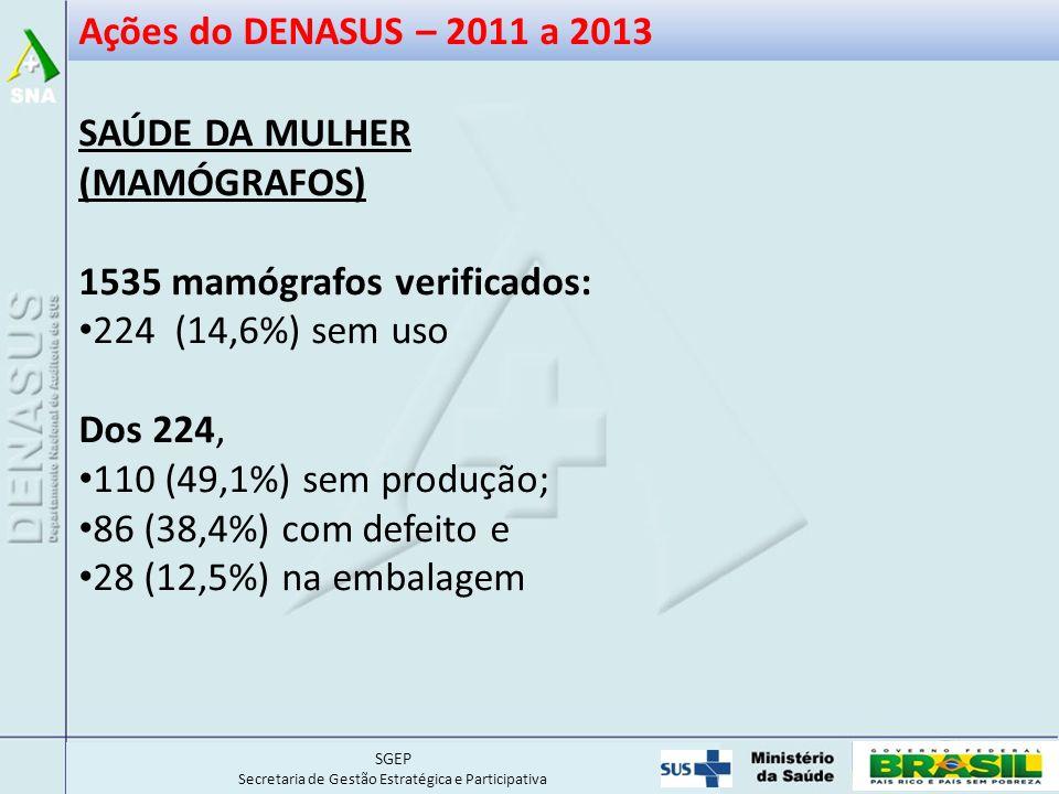 Ações do DENASUS – 2011 a 2013 SAÚDE DA MULHER. (MAMÓGRAFOS) 1535 mamógrafos verificados: 224 (14,6%) sem uso.