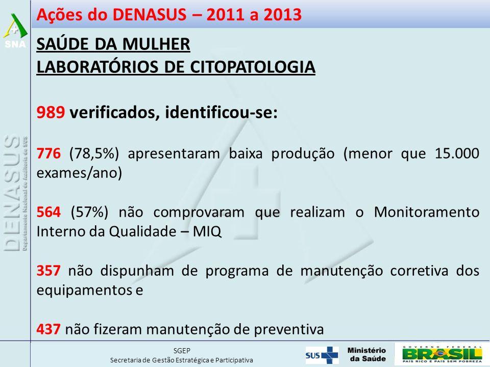 LABORATÓRIOS DE CITOPATOLOGIA 989 verificados, identificou-se: