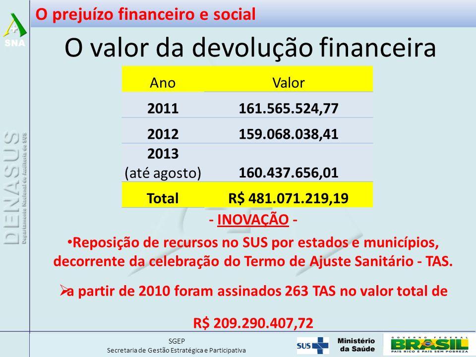 O valor da devolução financeira