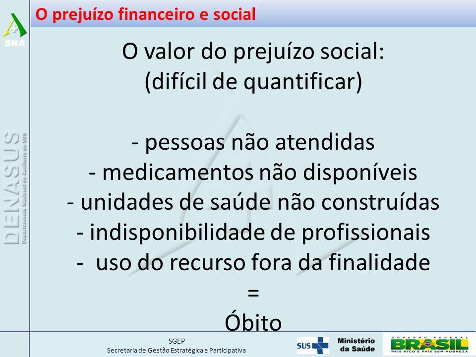 O prejuízo financeiro e social