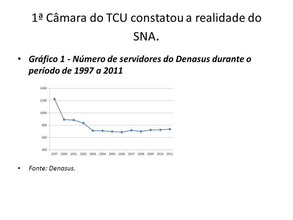 1ª Câmara do TCU constatou a realidade do SNA.