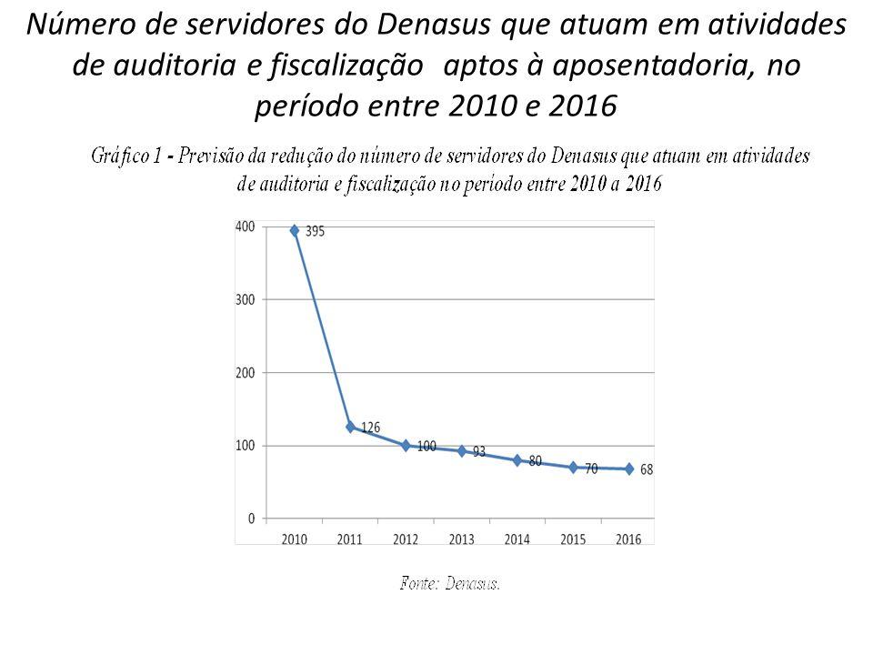 Número de servidores do Denasus que atuam em atividades de auditoria e fiscalização aptos à aposentadoria, no período entre 2010 e 2016