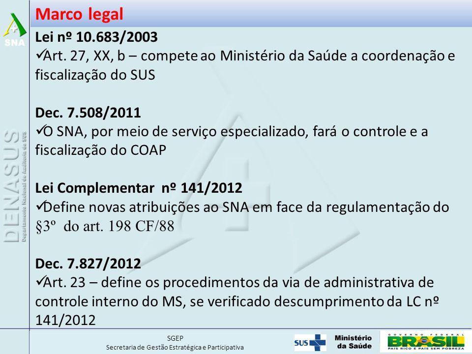 Marco legal Lei nº 10.683/2003. Art. 27, XX, b – compete ao Ministério da Saúde a coordenação e fiscalização do SUS.