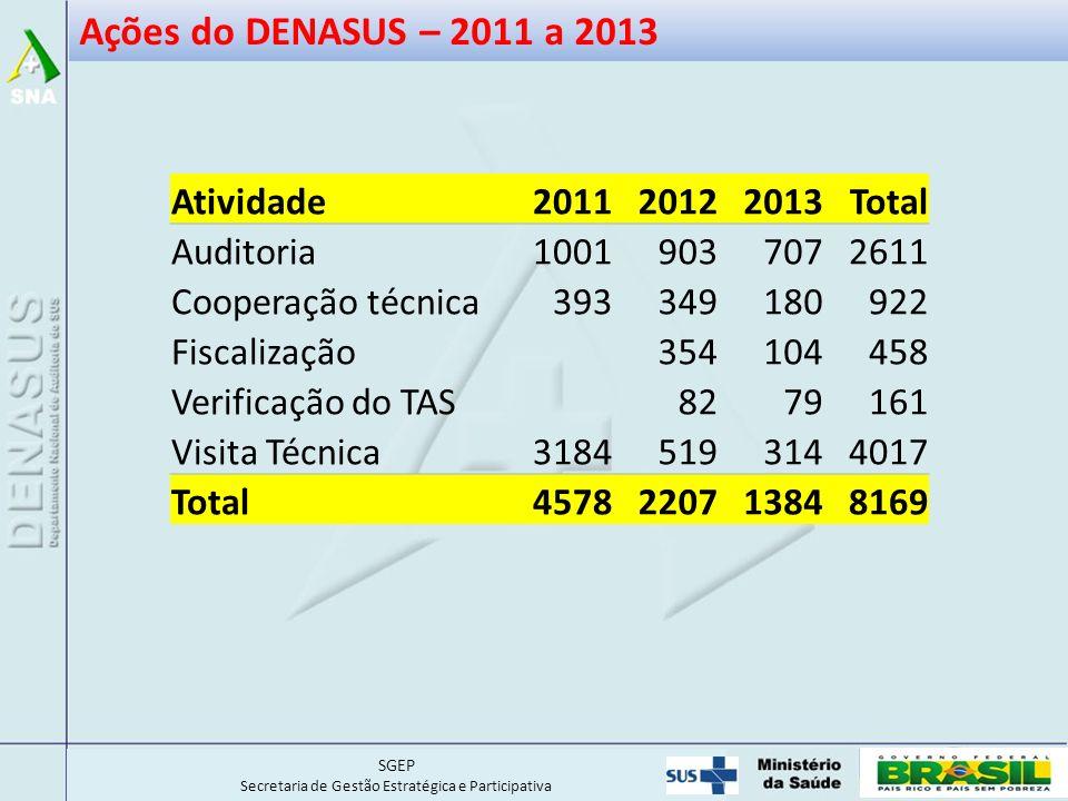 Ações do DENASUS – 2011 a 2013 Atividade 2011 2012 2013 Total