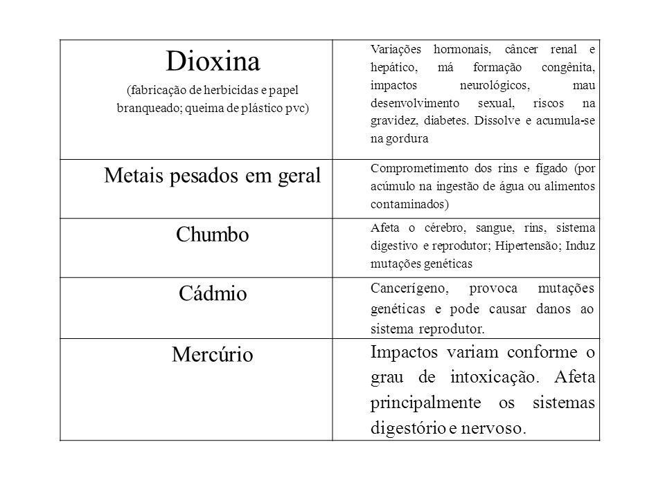Dioxina Metais pesados em geral Chumbo Cádmio Mercúrio