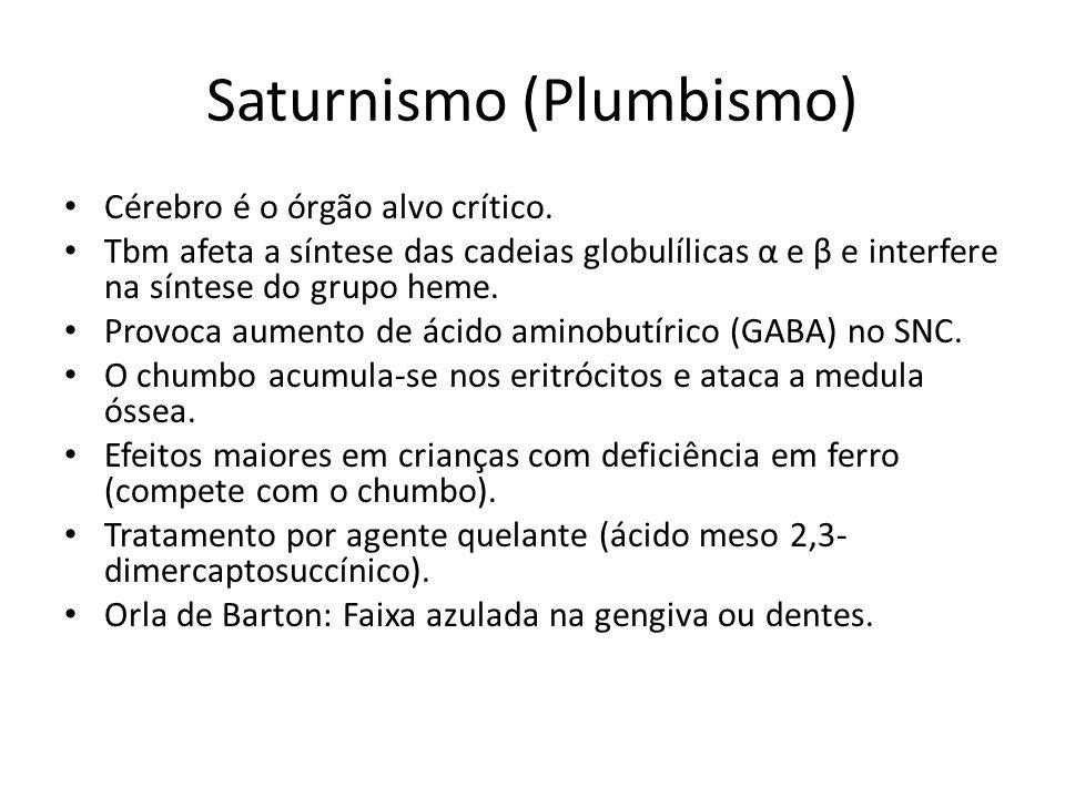 Saturnismo (Plumbismo)