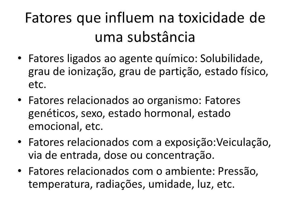Fatores que influem na toxicidade de uma substância