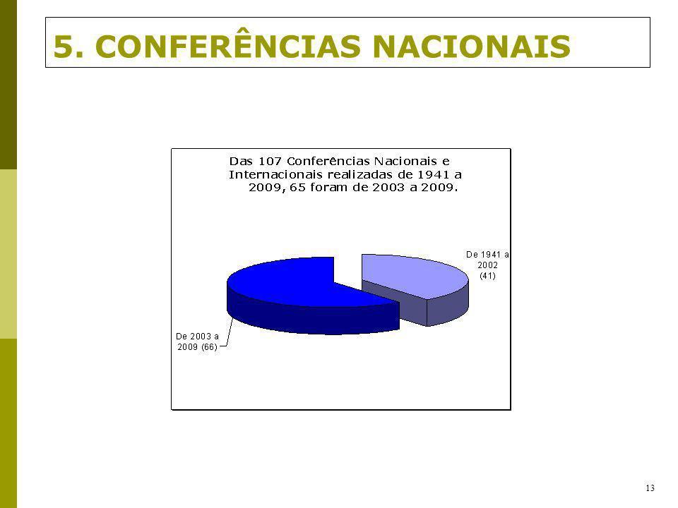 5. CONFERÊNCIAS NACIONAIS