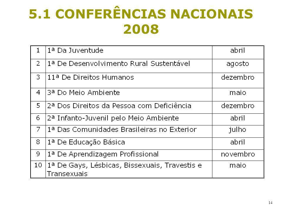 5.1 CONFERÊNCIAS NACIONAIS 2008