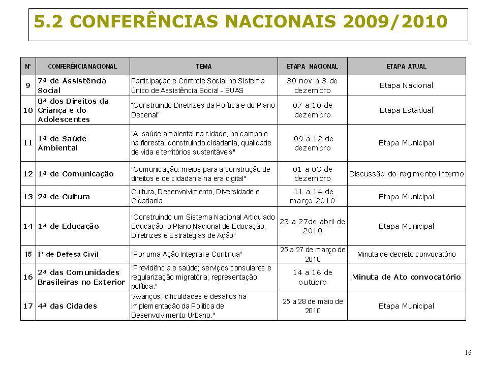 5.2 CONFERÊNCIAS NACIONAIS 2009/2010